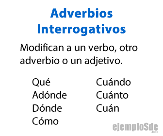 Adverbios Interrogativos