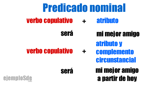 Estructura del predicado nominal.