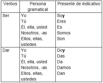 verbos con irregular desinencial y
