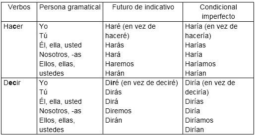 verbos con irregular desinencial mixta