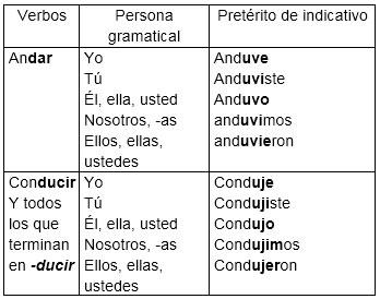 verbos con irregular desinencial simultáneas