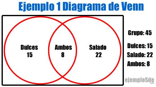 Ejemplo de Diagrama de Venn