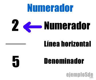 Numerador en una fracción