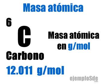 Localización de la masa atómica